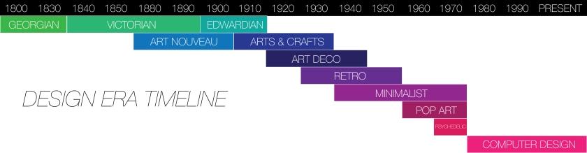 Design Era Timeline